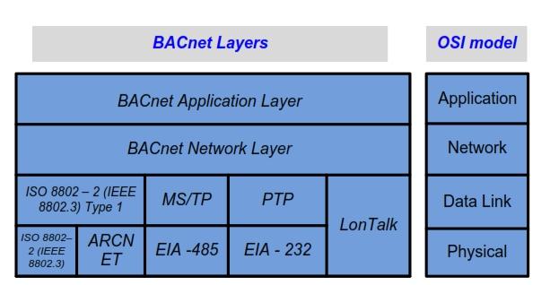 loop object bacnet