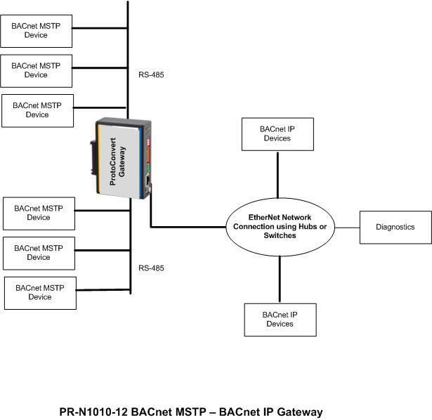 bacnet ip to bacnet mstp gateway bacnet mstp to bacnet ip rh protoconvert com I P Transducer CCTV to IP Converter