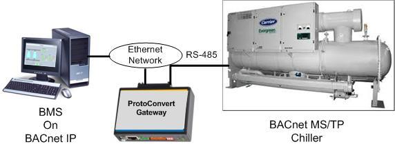 BACnet IP to BACnet MSTP Gateway | |BACnet MSTP to BACnet IP
