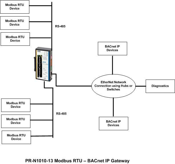 modbus rtu to bacnet ip gateway rh protoconvert com modbus plus wiring diagram modbus rtu connection diagram