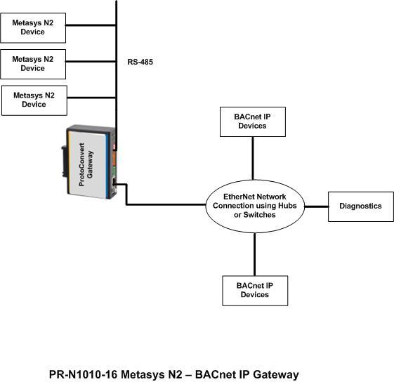 metasys n2 to bacnet ip gateway rh protoconvert com