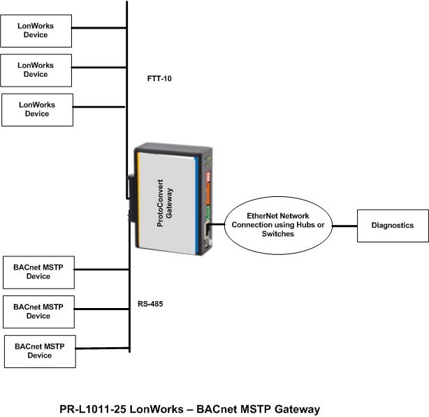Lonworks to BACnet MSTP Gateway lonworks to bacnet mstp gateway lonworks to bacnet mstp bacnet wiring diagram at mifinder.co