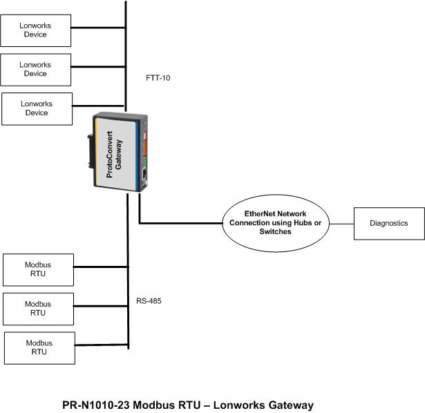 modbus to lonworks related keywords
