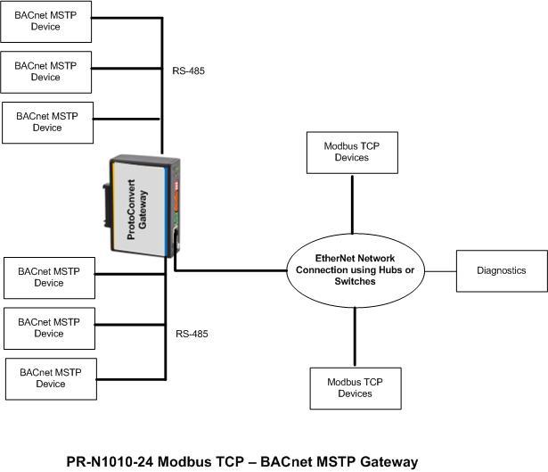 Bacnet Wiring Diagram Bacnet Home Wiring Diagrams – Rtu Wiring Diagrams