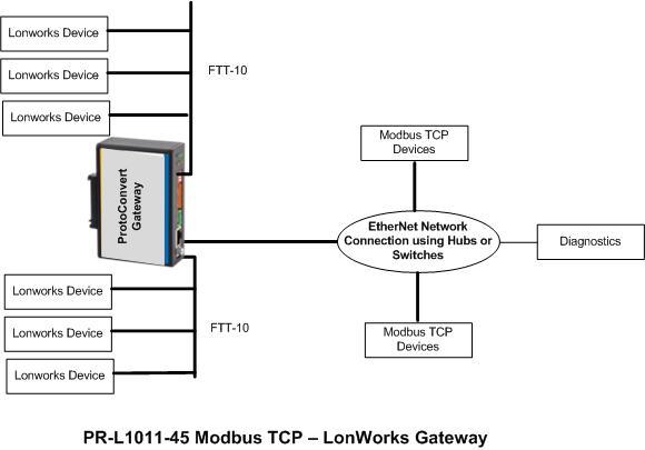 modbus tcp to lonworks gateway rh protoconvert com RS485 Wiring-Diagram Modbus Plus Cable
