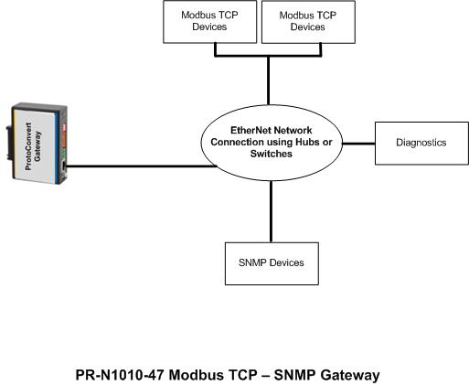 Modbus Tcp To Snmp Gateway