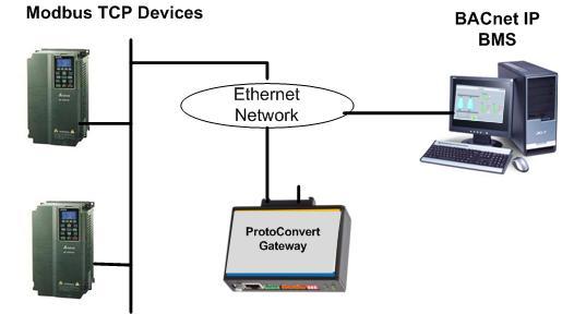ethernet protocol essay