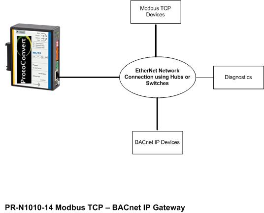 modbus tcp to bacnet ip gateway modbus tcp to bacnet ip protocol rh protoconvert com modbus connection diagram modbus diagram