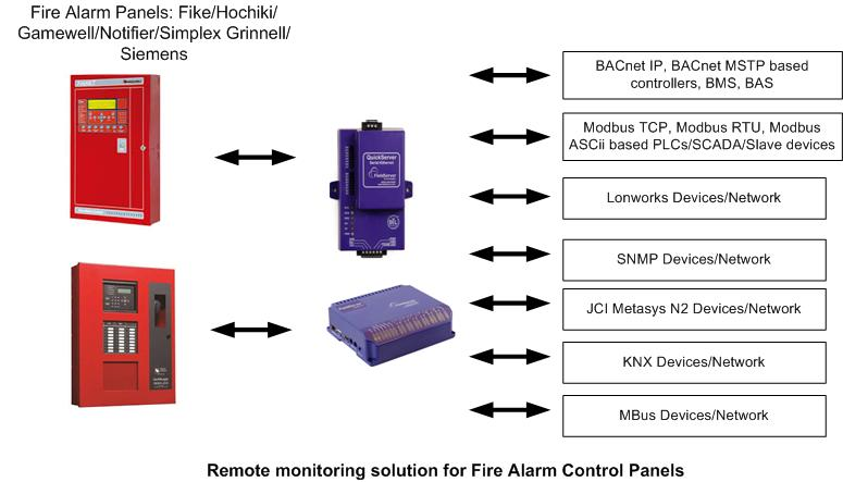 FS FireAlarmPanelGateway firealarm panel gateway siemens xls wiring diagram at gsmx.co