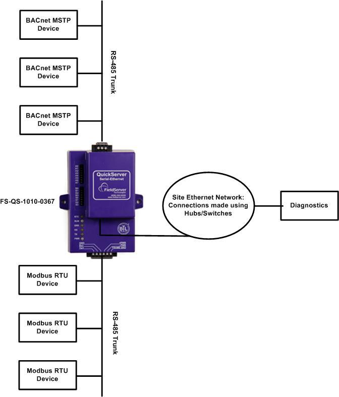 QSBACnetMSTP ModbusRTU bacnet mstp to modbus rtu quickserver bacnet ms/tp wiring diagram at bayanpartner.co
