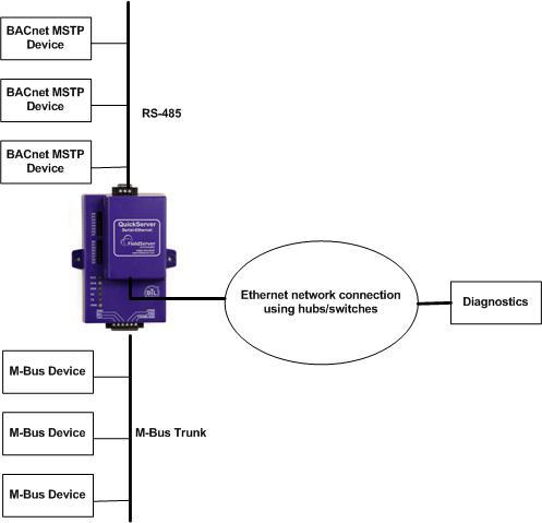 protoconvert gateway fieldserver solutions m bus gateway mbus bacnet mstp gateway. Black Bedroom Furniture Sets. Home Design Ideas