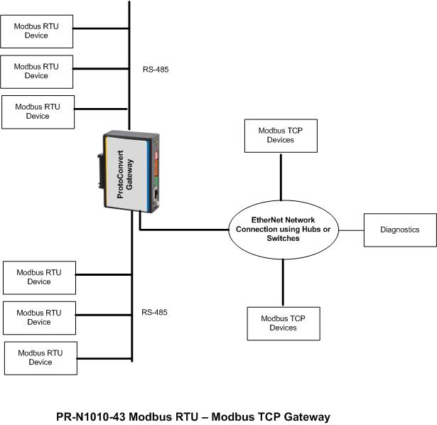 4 wire modbus wiring diagram trusted wiring diagram modbus rtu wiring modbus rs485 connection diagram product wiring diagrams \\u2022 display wiring diagram 4 wire modbus wiring diagram